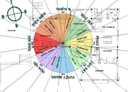 nha o theo phong thuy Nguyên tắc phong thủy cơ bản khi thi công xây dựng nhà ở