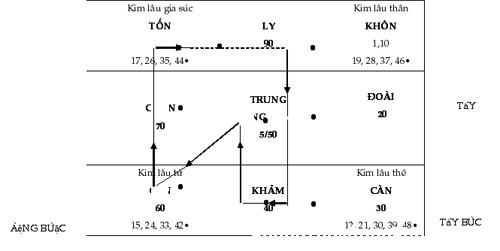 phong thuy phuong dong 11 Cách tính và hóa giải họa Kim Lâu