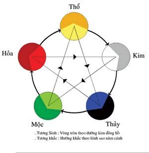 4q Cách chọn màu đúng phong thuỷ