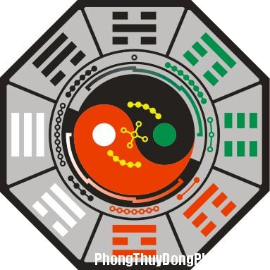 y nghia bat cung Bát cung trong phong thủy