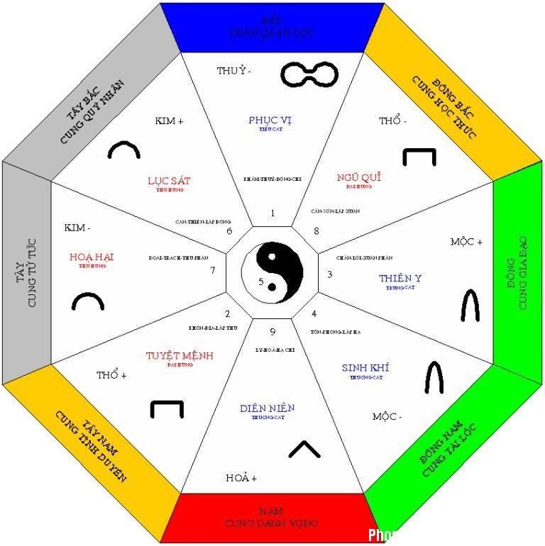 vo chong khong hop tuoi thi nen chon huong nha nao3 Vợ chồng không hợp tuổi thì chọn hướng nhà như thế nào?