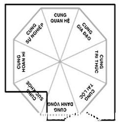phong thuy 10 1351501383 Nguyên tắc phong thủy cho sân vườn