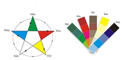 6 1429004731 mau sac ngu hanh 1429092763730 Chọn lựa màu sơn nhà ở theo phong thủy