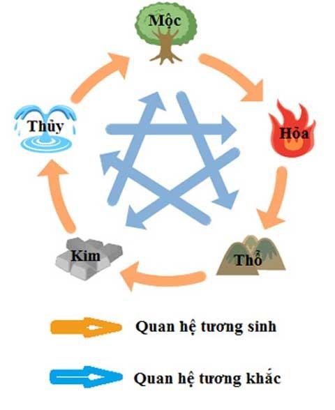 Su tuong tac cac hanh trong phong thuy 1 Mối quan hệ giữa các hành trong phong thủy
