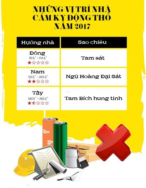 1 1485074774 width500height643 Những cấm kị phong thủy cần biết khi sửa chữa nhà trong năm 2017