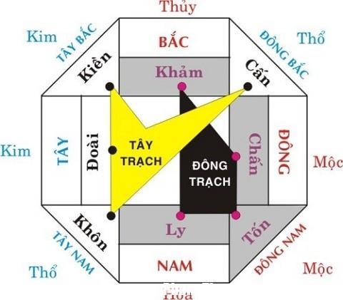 160714 chon huong nha theo menh Cách chọn hướng nhà tốt đem lại nhiều tài vượng